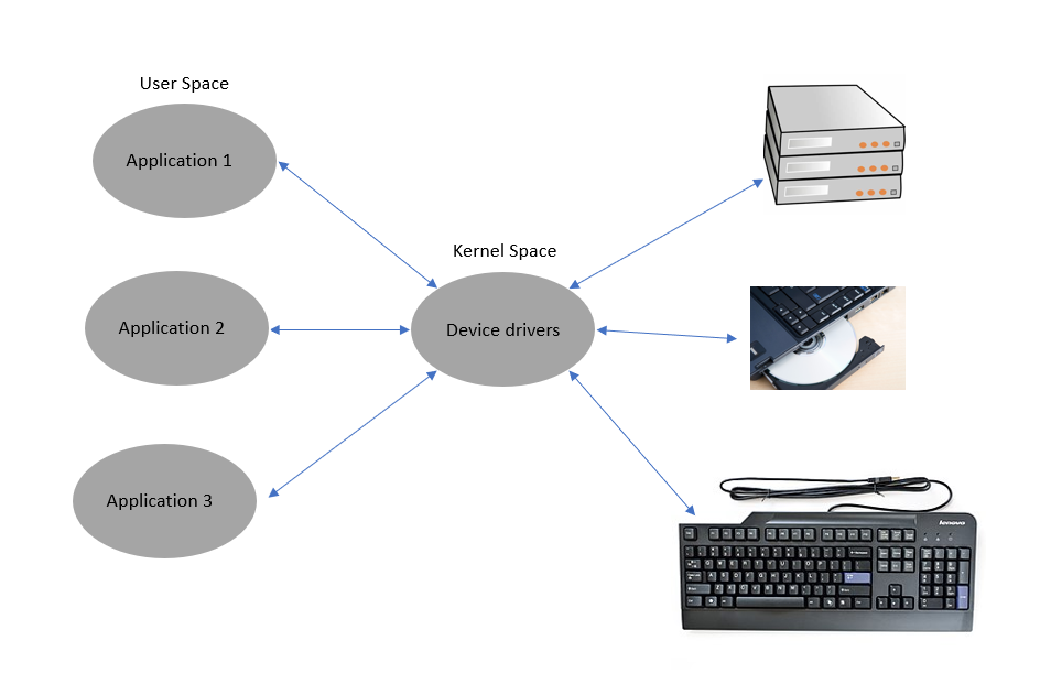 What's included in Kernel Space